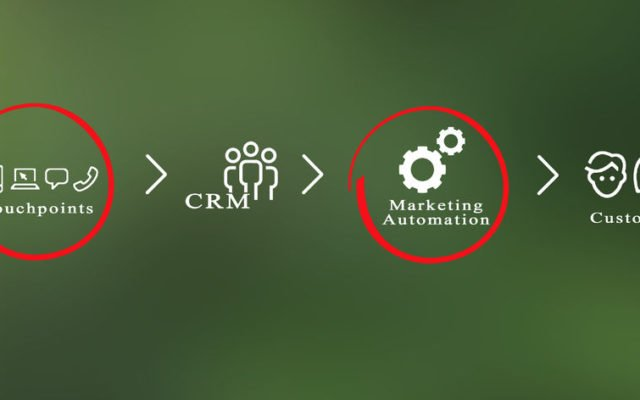autopilot marketing